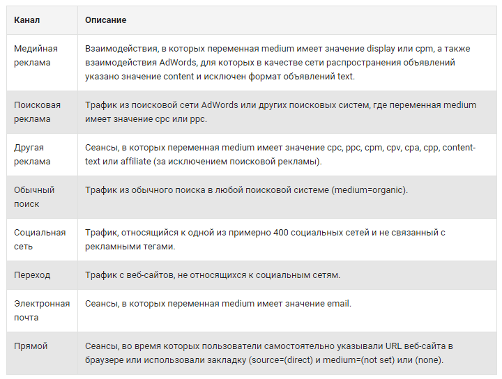 каналы в Google Analytics