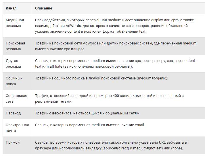 каналы в Google Analytics