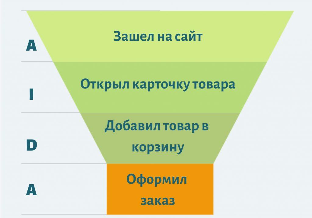 Конверсия в интернет-магазине и факторы, которые на нее влияют-001