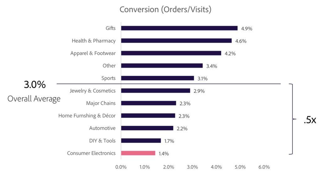 Конверсия в интернет-магазине и факторы, которые на нее влияют-002