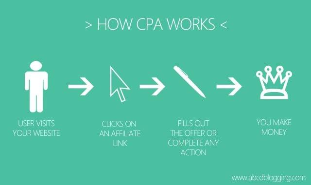 Модель Cost Per Action (CPA)