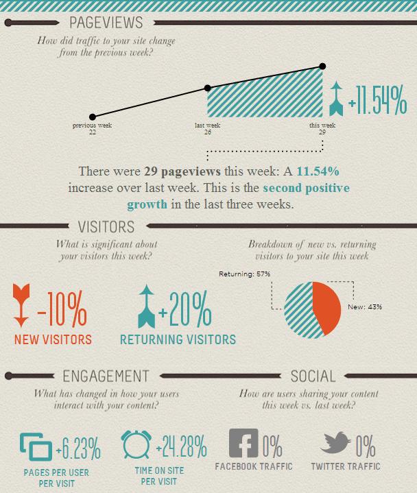 visually-google-analytics-infographic1