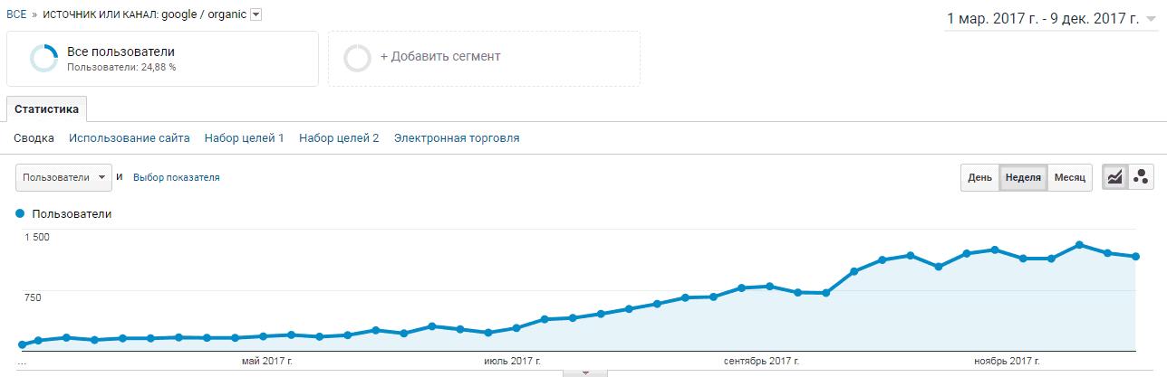 рост за 8 месяцев