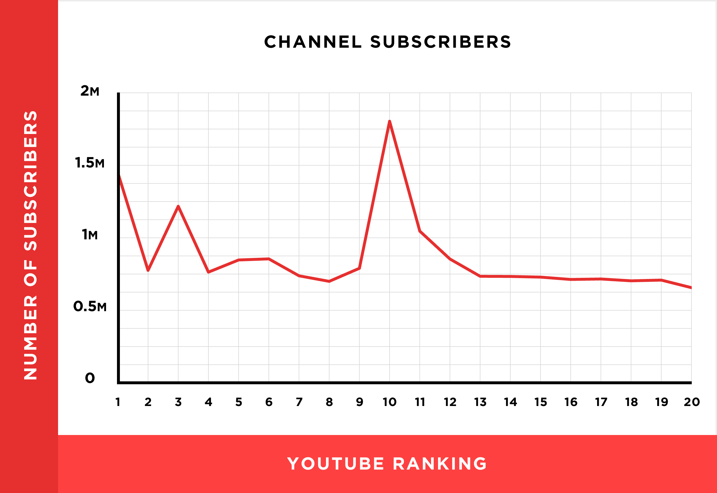 channel-subscribers-chart