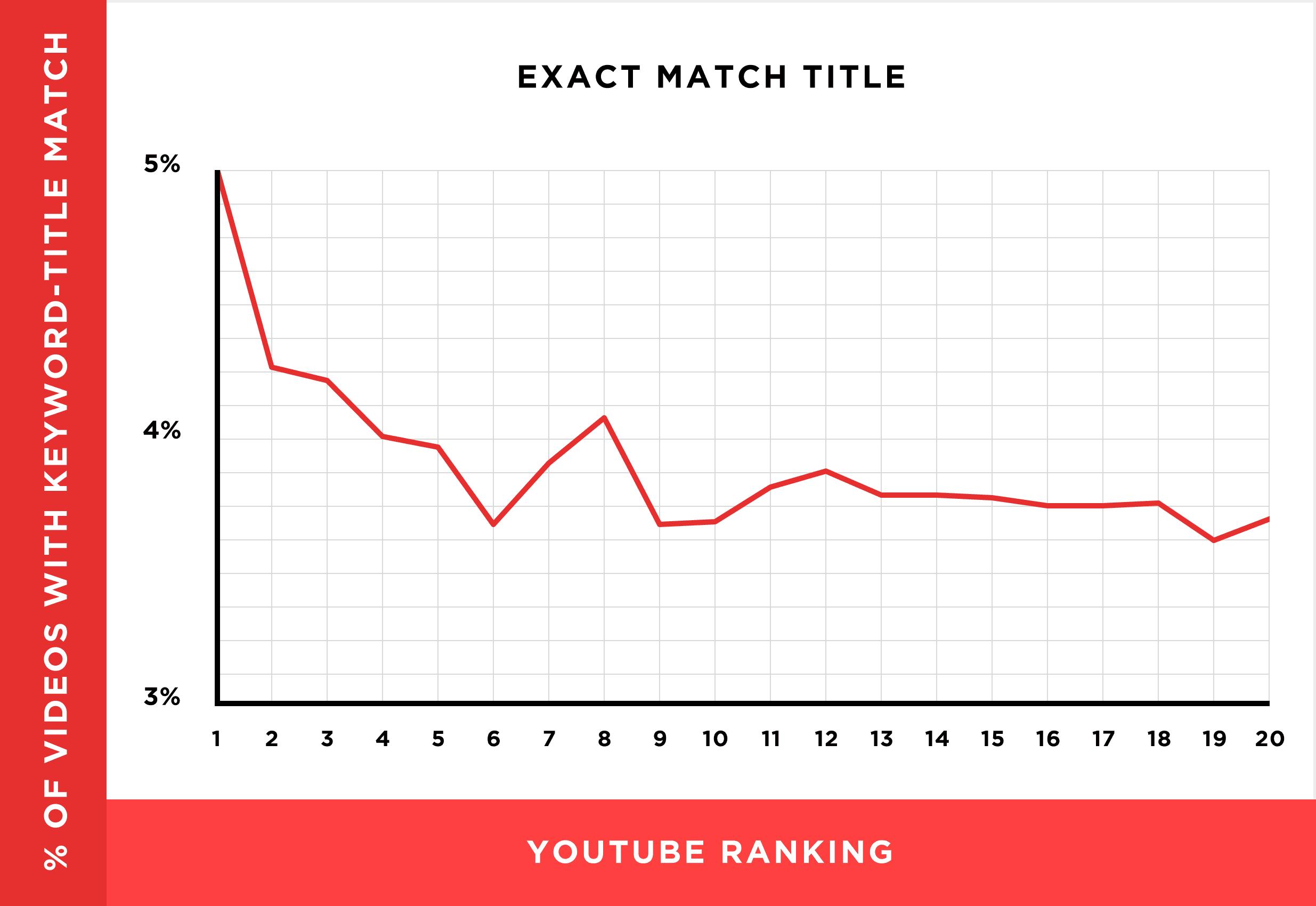 exact-match-title