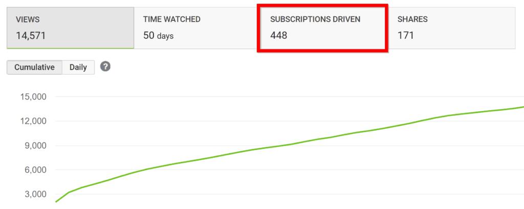 subscriptions-driven