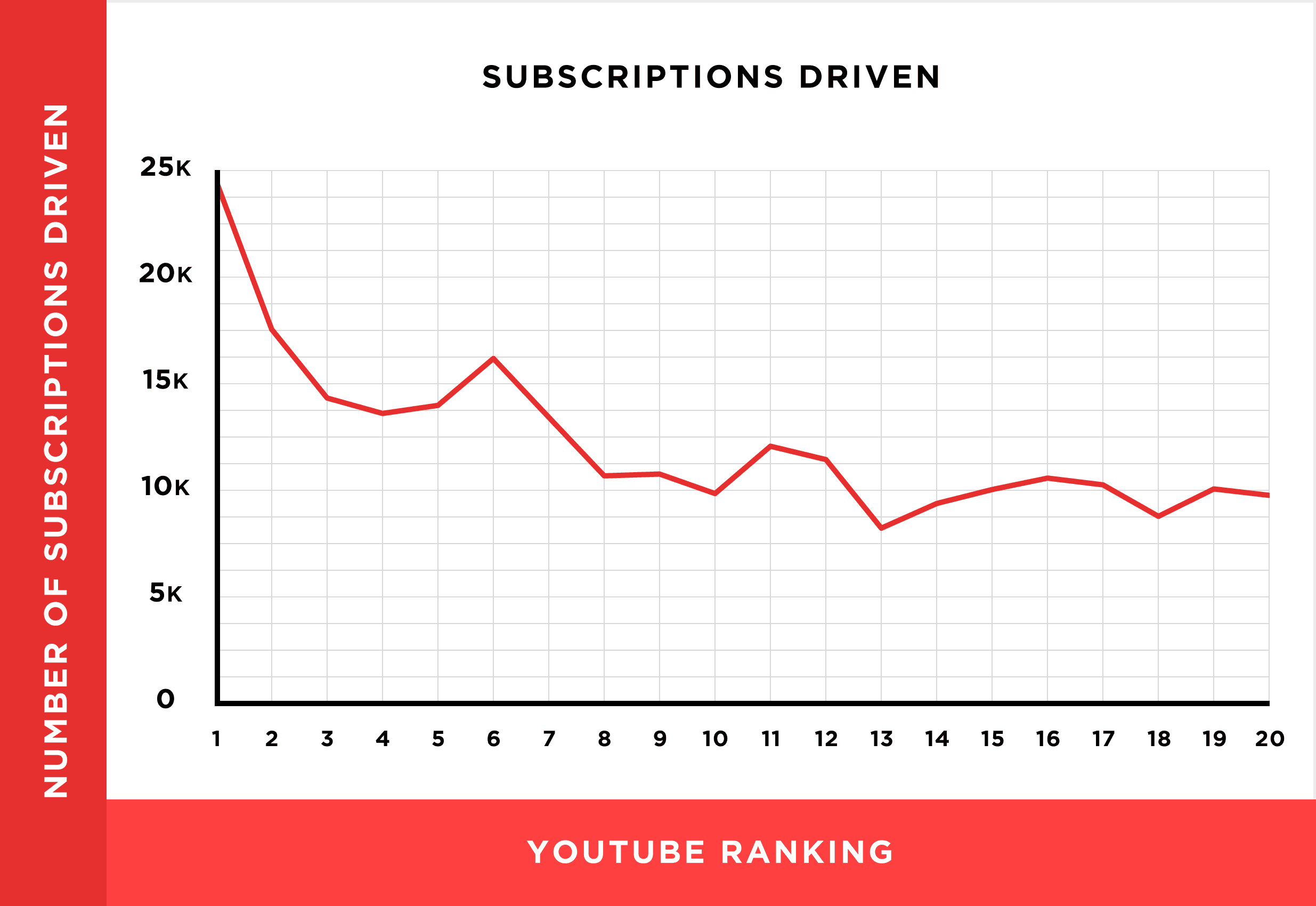 subscriptions-driven-rank