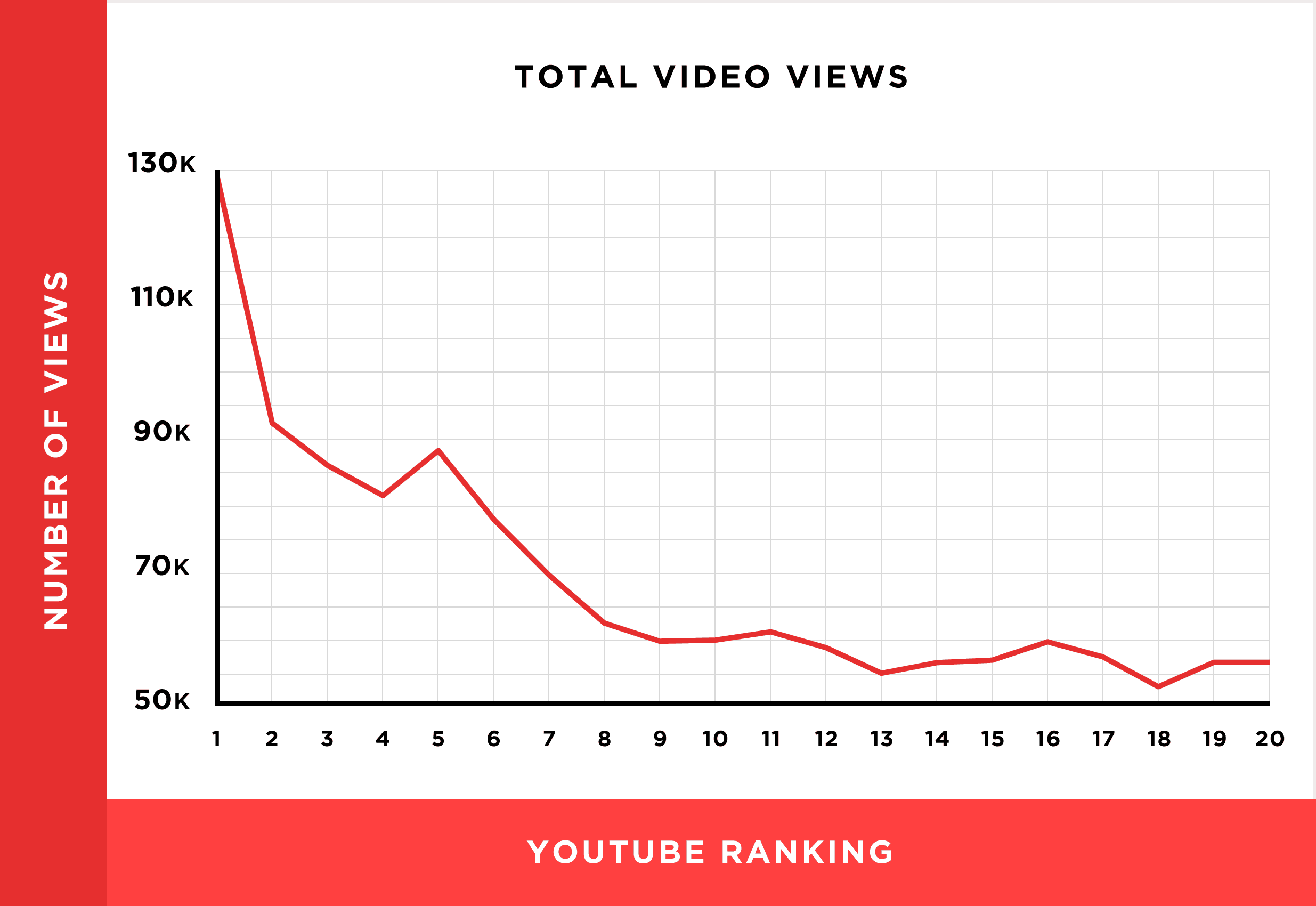 video-views-rankings-chart