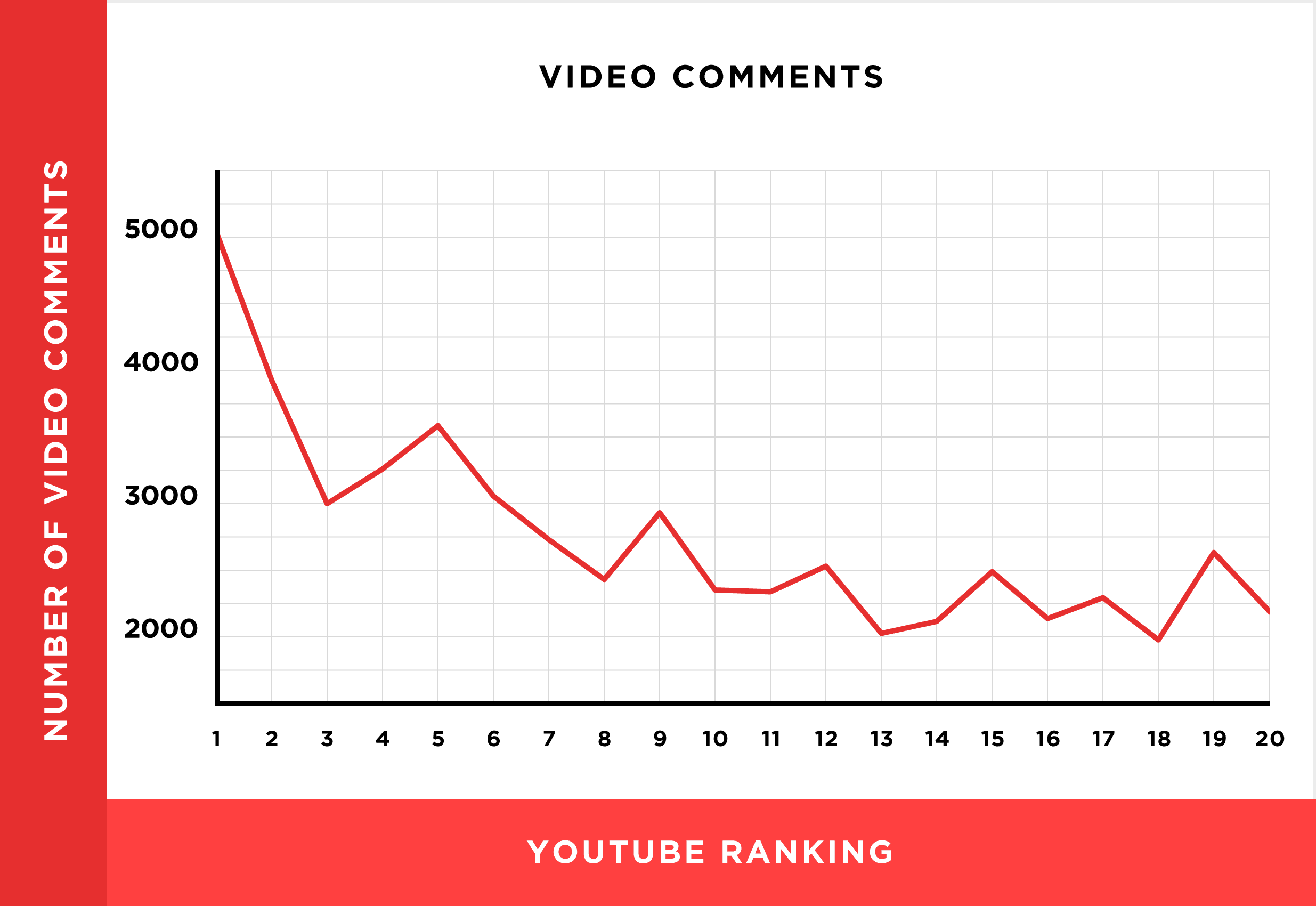 youtube-comments-chart