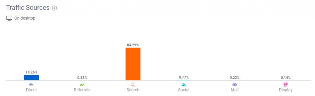 С чего начать SEO-продвижение и раскрутку интернет-магазина в поисковых системах Google