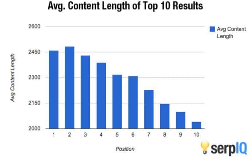 длина контента