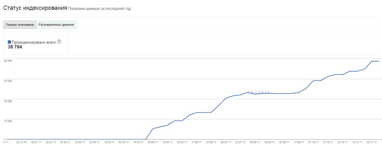 рост индексации