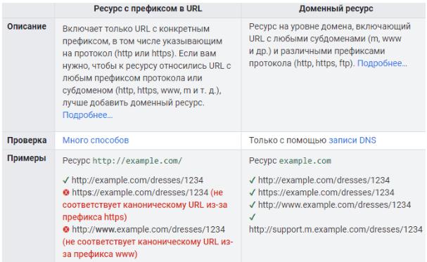 Влияние использования WWW в домене на продвижение сайта