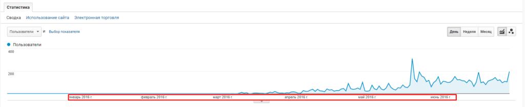 пошукові системи Google