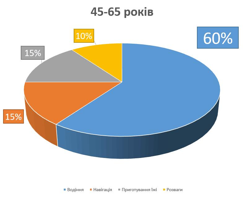 45-65 років