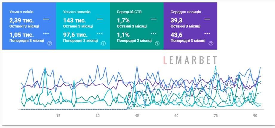 Рост сайта по данным с Search Console русских категорий