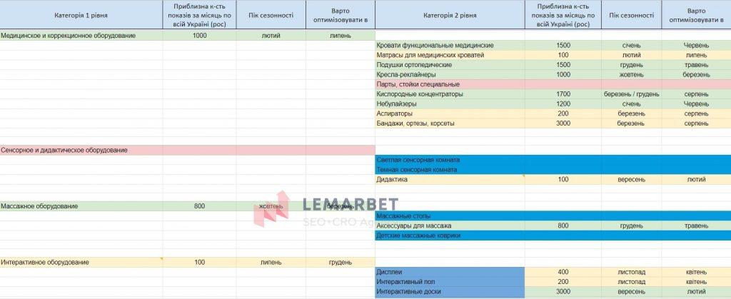 """Основні етапи SEO-просування проєкту на """"Хорошоп"""""""